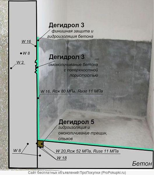 Дегидрол 3 Проникающая гидроизоляция и цементация пустот