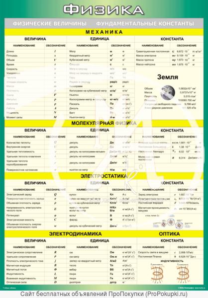 Таблица Менделеева для школ 70 * 100см.