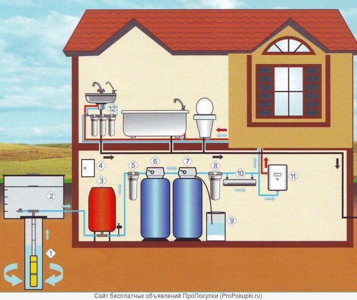 Подготовим и заверим проект на воду
