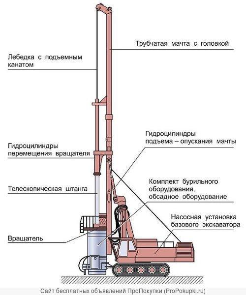 Скважинное апробирование и добыча ПИ роторным оборудованием
