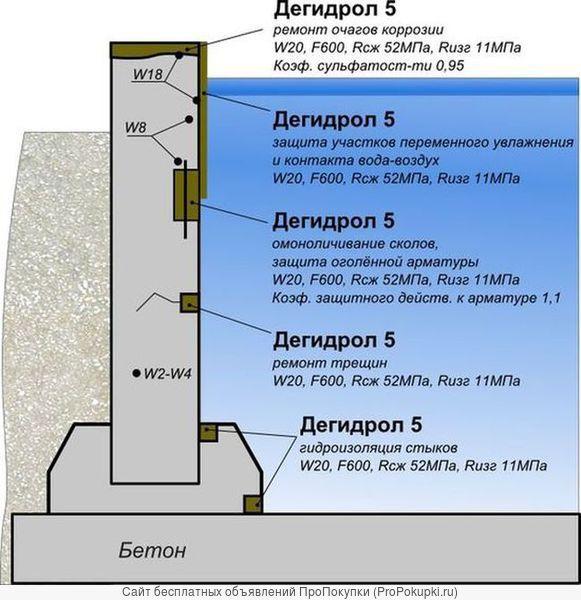 Ремонтная и проникающая гидроизоляция. Дегидрол