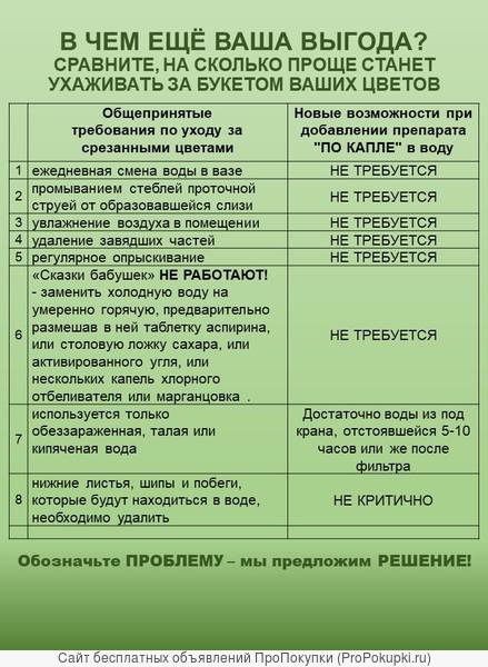 ФЛОРИСТАМ И ЛЮБИТЕЛЯМ ЦВЕТОВ - ПРЕПАРАТ