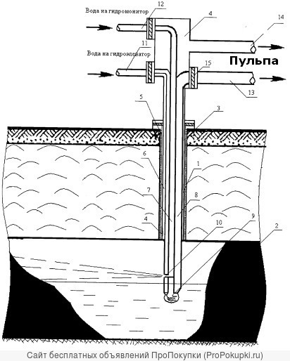 Технологии и оборудование СГД полезных ископаемых