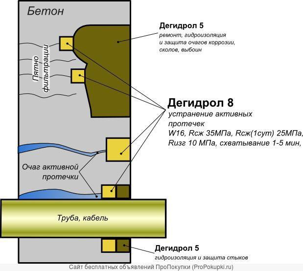 Тампонажная гидроизоляция. Дегидрол марка 8