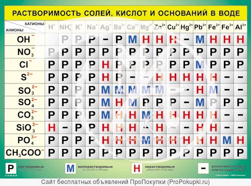 Таблицы постоянного пользования по химии для школл