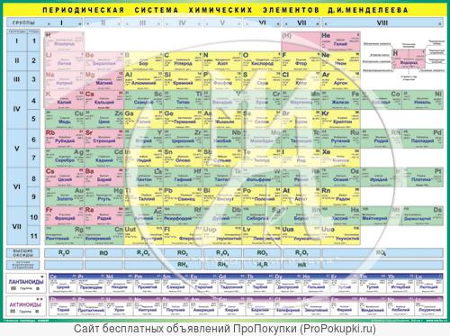 Таблица Менделеева для школ расширенная и дополненная